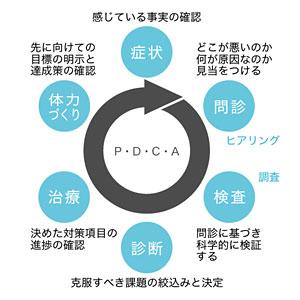 戦略的な事業再建コンサルティング