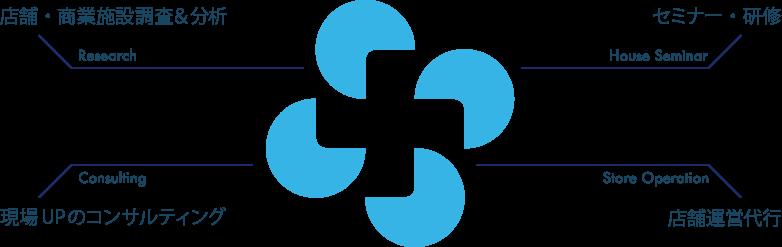 ワンスアラウンド企業ロゴ